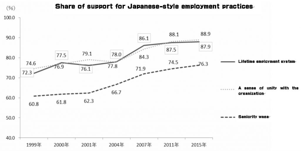 Share of support for Japanese-style employment practices