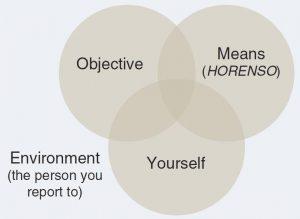 horenso diagram