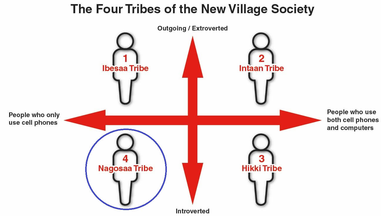 Nagosaa Tribe
