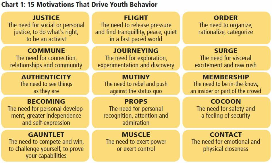 Motivations of Youth