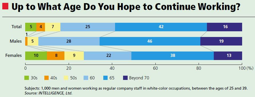 Up to What Age Do You Hope to Continue Working.