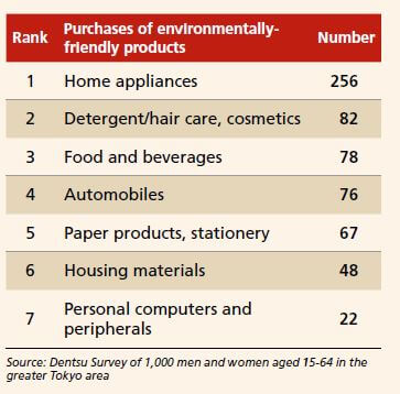 Environmental Initiatives Are Prerequisites for Leading Companies