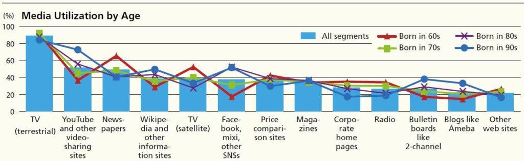 online utilization by age in Japan