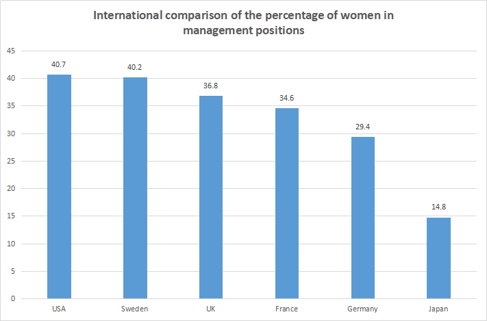 International comparison of the percentage of women in management positions