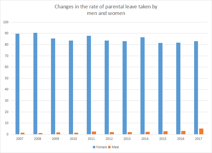 Changes in the rate of parental leave taken by men and women