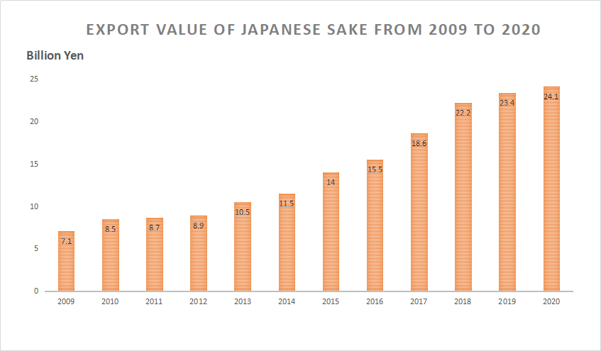 Export value of Japanese sake from 2009 to 2020